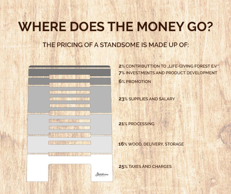 Standsome Standing Desk height-adjustable
