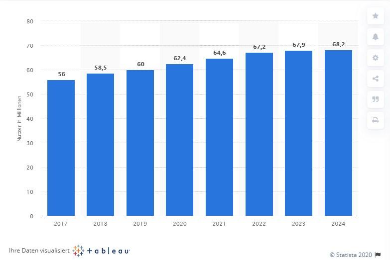 Statistik über Online-Shopping-Nutzer wie zb. Avocadostore